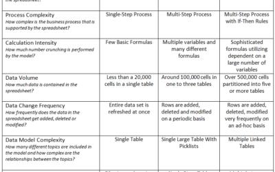 Spreadsheet Complexity Index